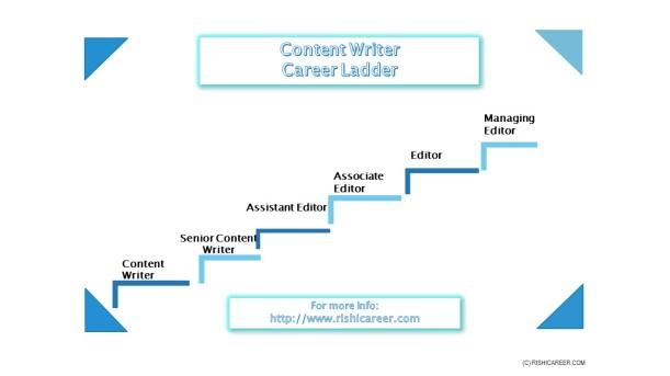 ContentriterCareerLadder.jpg