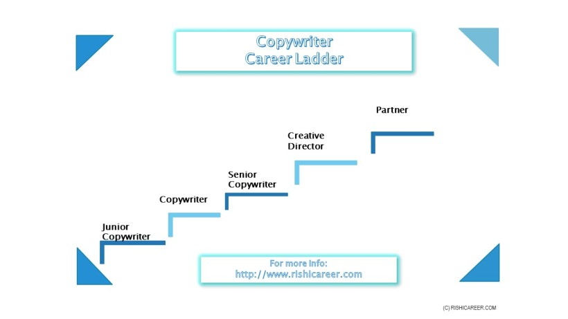 CopyWriterCareerLadder