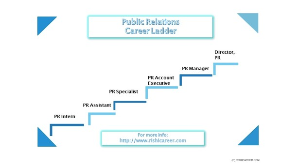 Media journalism rishi career career ladder image ccuart Image collections