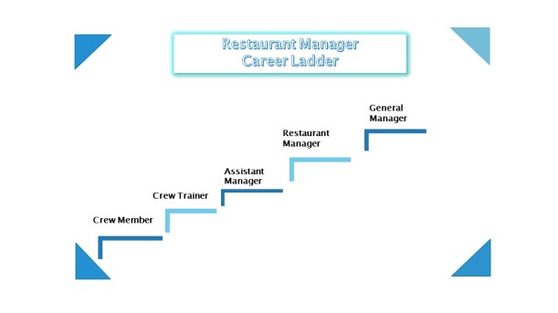 RestaurantManagerCareerLadder