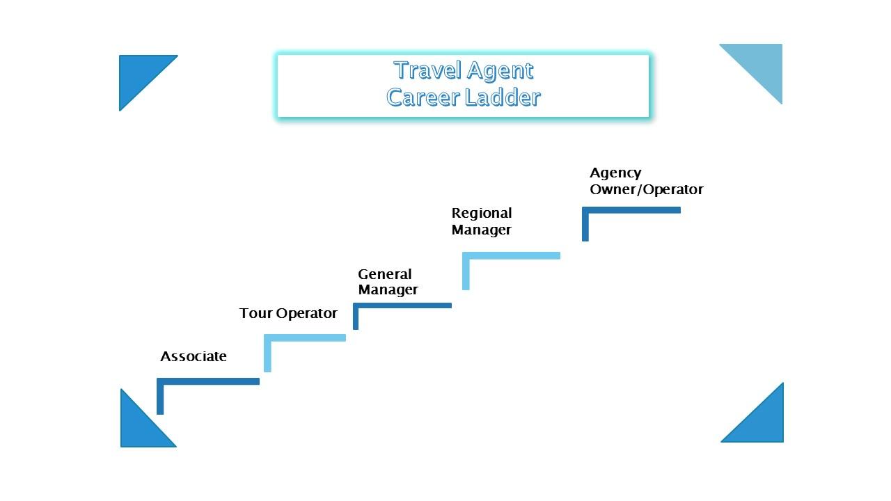 Travel Agent Rishi Career