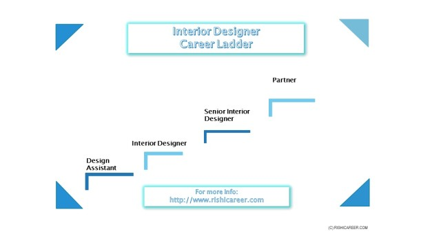 Career Ladder Image InteriorDesignerCareerLadder