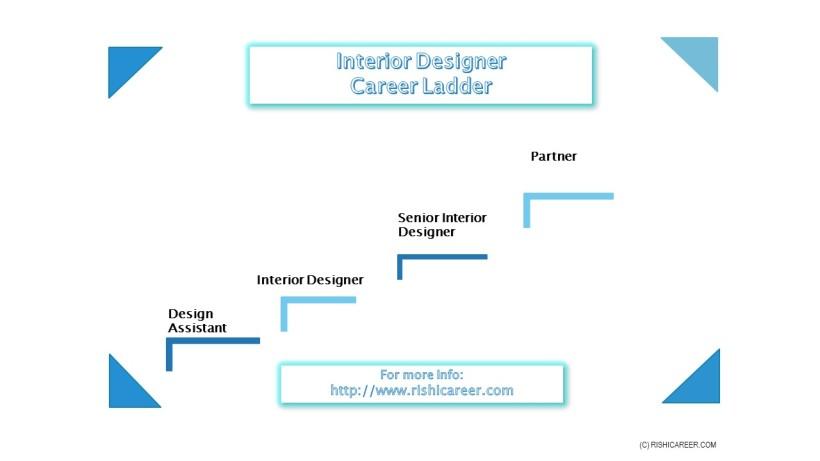 InteriorDesignerCareerLadder