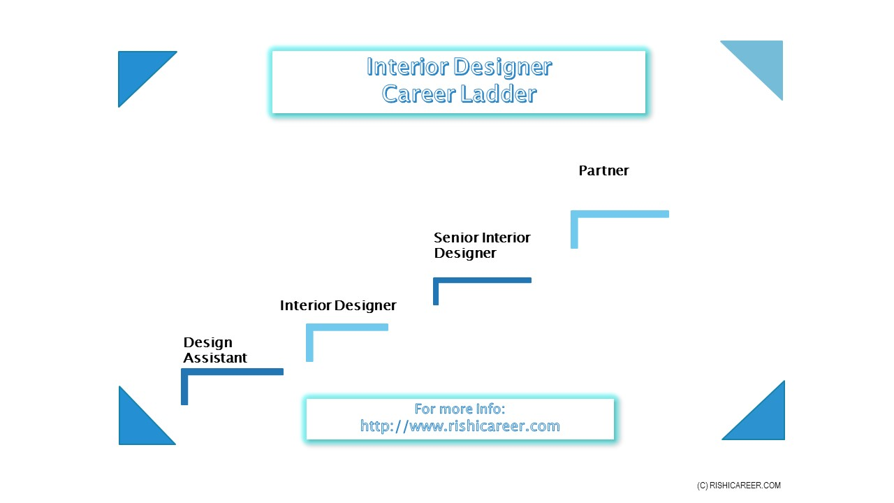 Career Ladder Image: InteriorDesignerCareerLadder